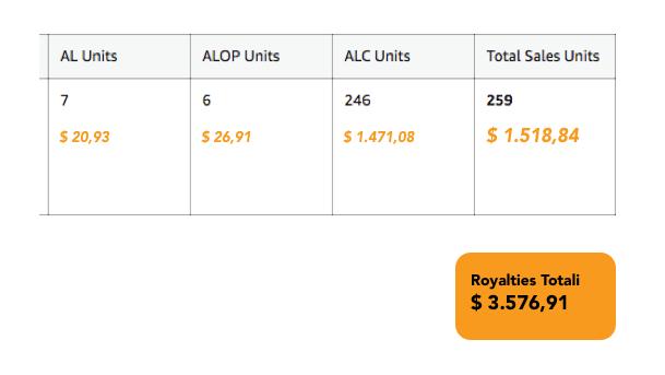 acx royalties calculator